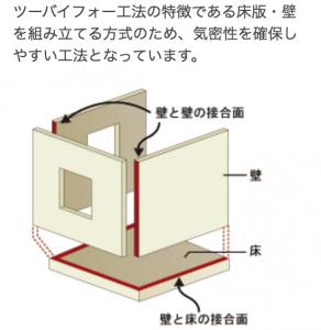 6面を密着させる構造